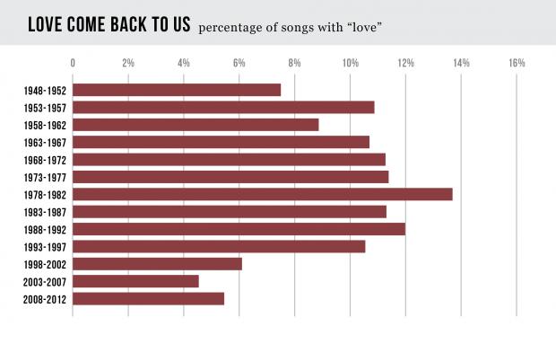 love_percentage